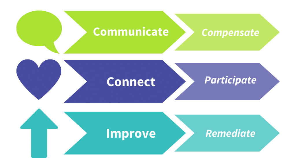 Communicate, Connect, and Improve is like Compensate, Participate, and Remediate